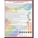 Поражающие факторы ядерного и химического оружия